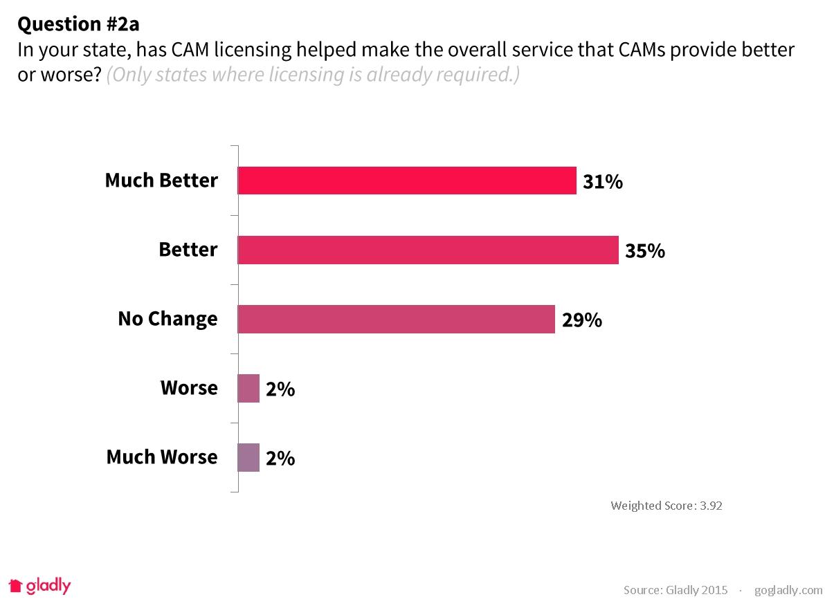 CAM-Lic-survey-2a