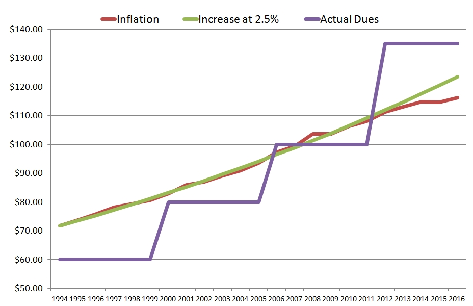 Dues Inflation Comparison